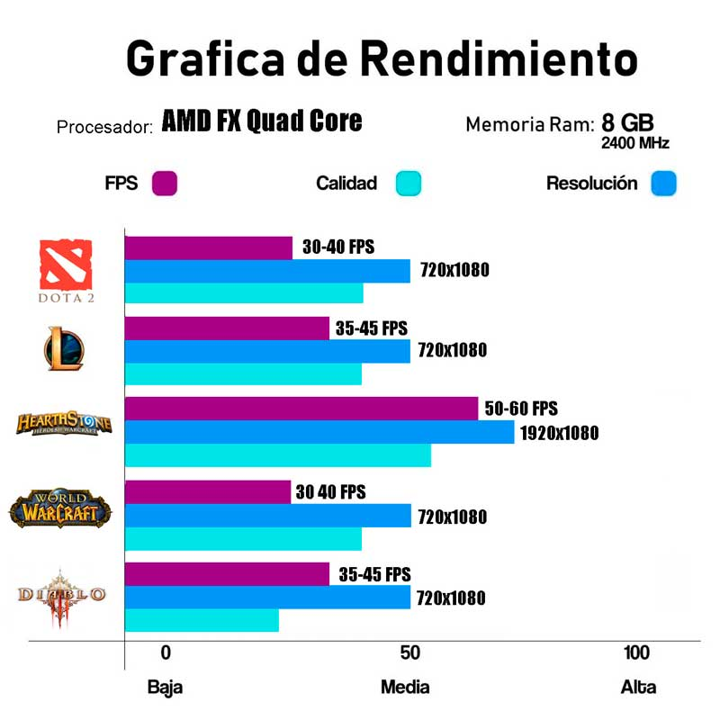 PC Computadora Xtreme AMD RADEON R7 A10N 8800E 8GB 500GB Wifi