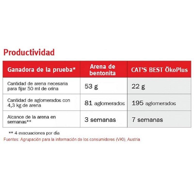 Arena para Gato Cats Best Biodegradable 2,1Kg Lecho Natural